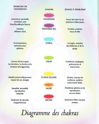 Diagramme des chakras